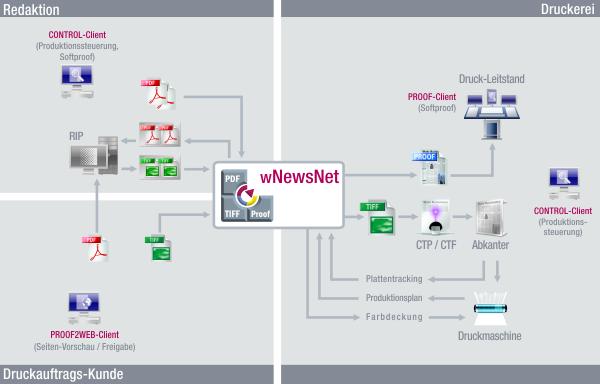 wNewsNet System-Überblick