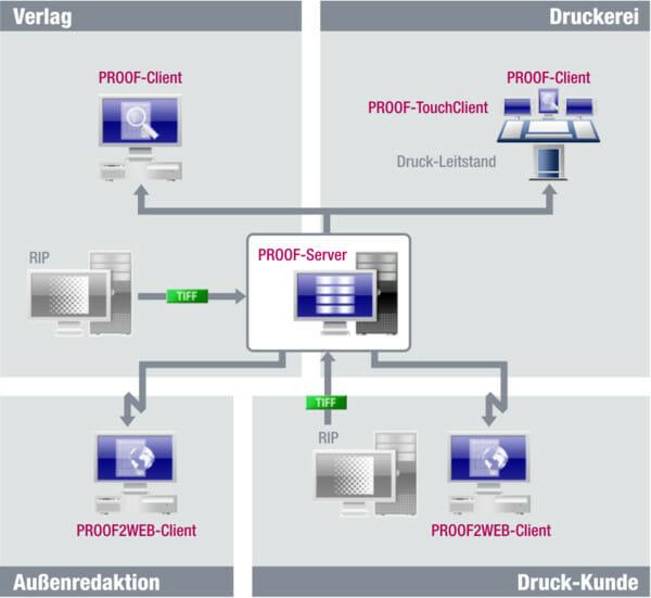 Softproof Workflow Übersicht