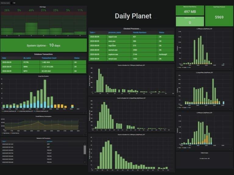 Monitoring Dashboard für Print-Produkte